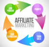 affiliate marketing texte